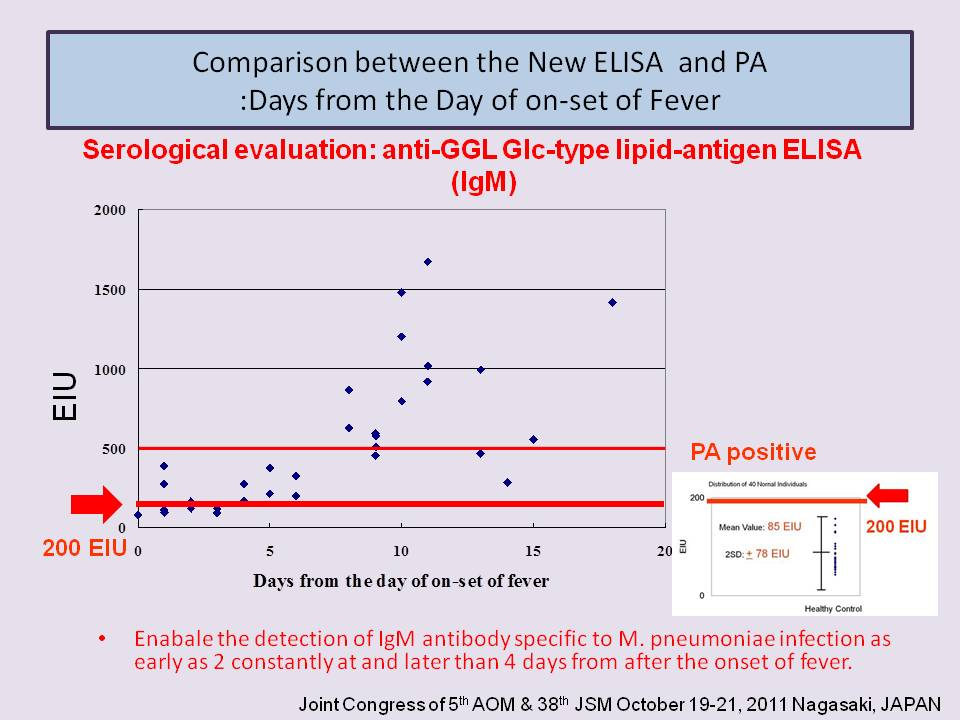 comparison between elisa and rio Serum insulin concentration: ria versus elisa elisa is thwart with interferrence from matrix differences between samples and lacks sensitivity which precision is.